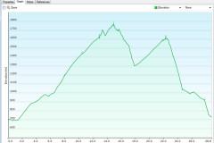Statiskika, Odbrcanih malenkost čez 1500 višinskih metrov v 5ih urah